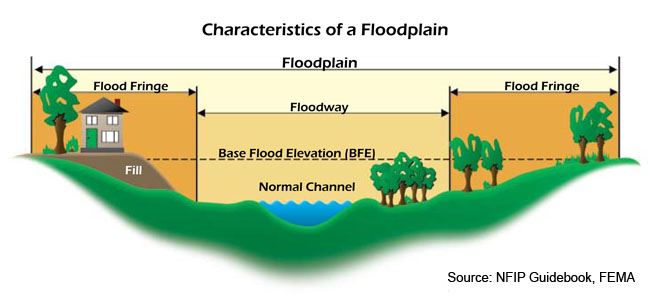 floodplain-nfip